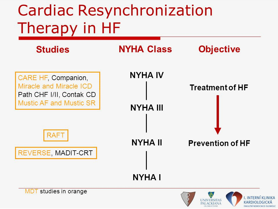 REVERSE  Comparison between CRT ON and OFF in mild HF 73 centers: US (37), Europe (35), Canada (1) CRT ON NYHA Class II or I (previously symp.) QRS  120 ms LVEF  40% Enrolment n=610 Primary endpoint: 1.HF Clinical Composite Response (worsened) 2.LVESVi Follow-up CRT OFF ® 12 m.
