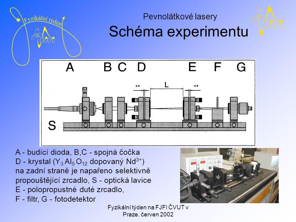 Pevnolátkové lasery Fyzikální týden na FJFI ČVUT v Praze, červen 2002 My při práci
