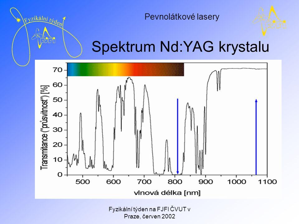 Pevnolátkové lasery Fyzikální týden na FJFI ČVUT v Praze, červen 2002 Časový průběh laserového impulsu čerpací impuls laserový impuls 810 nm 1064 nm