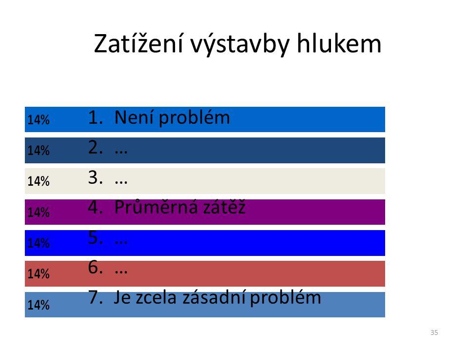 Zatížení výstavby prašností- nejistota Na stupnici ohodnoťte míru nejistoty 36 1.Jsem si hodnocením absolutně jistý 2.… 3.… 4.… 5.… 6.… 7.Vůbec netuším