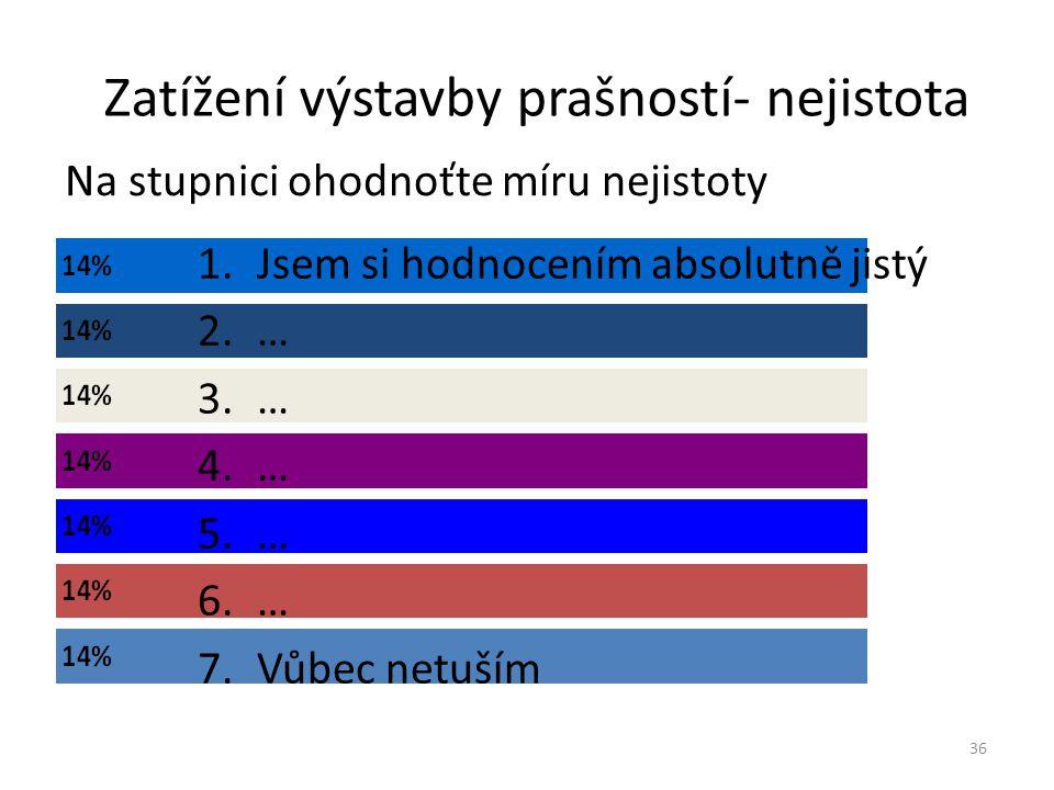 Množství zeleně 37 1.Absolutně dostatečné 2.… 3.… 4.Průměrné 5.… 6.… 7.Zcela nedostatečné
