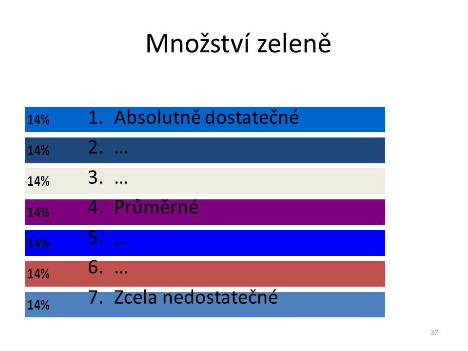 Množství zeleně - nejistota Na stupnici ohodnoťte míru nejistoty 38 1.Jsem si hodnocením absolutně jistý 2.… 3.… 4.… 5.… 6.… 7.Vůbec netuším