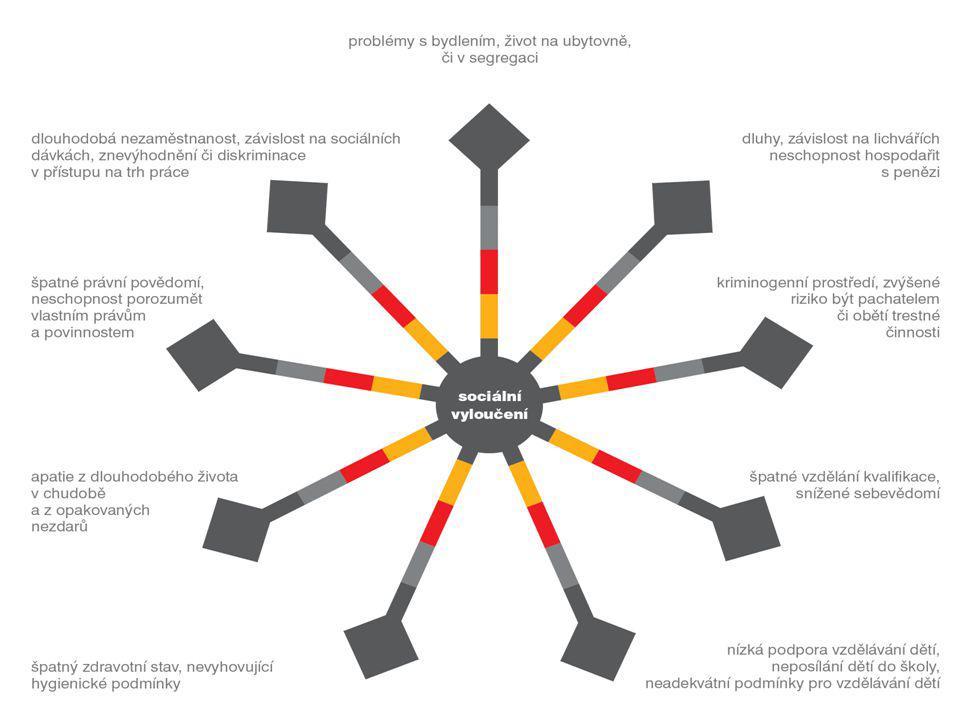 ROK 1: sestavení lokálního partnerství, situační analýza, tvorba strategického plánu ROK 2: výběr dotačních titulů, podávání projektových žádostí, projektové poradenství ROK 3: pokračující projektové poradenství, realizace prvních projektů, revize strategického plánu, příprava předávání vedení lokálního partnerství Standardní fungování Agentury v lokalitě