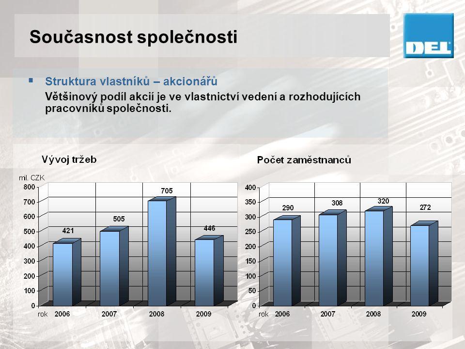 Struktura společnosti xx – počet zaměstnanců