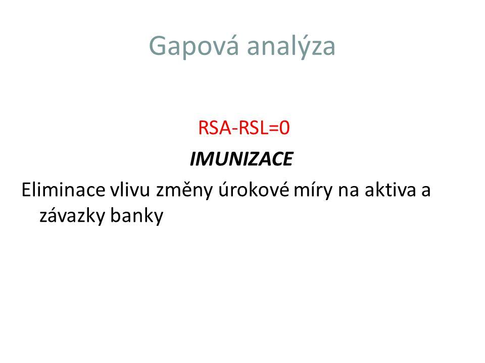 Nedostatky gapové analýzy 1.nebere v úvahu rozdíly uvnitř košů; 2.úrokové sazby z některých depositních účtů nejsou ovlivňovány pouze změnou úrokové sazby; 3.nepřihlíží se k expozici riziku spojeného s fixními úrokovými sazbami; 4.některé položky nelze vtěsnat do rámce gapové analýzy (např.