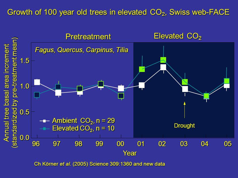 Uzavřené porosty lesa exponované zvýšenému CO 2 nevykazují žádné zvýšení indexu listové plochy (LAI) nebo jeho snížení (ale uzavření porostu může probíhat rychleji ve velmi mladých výsadbách).