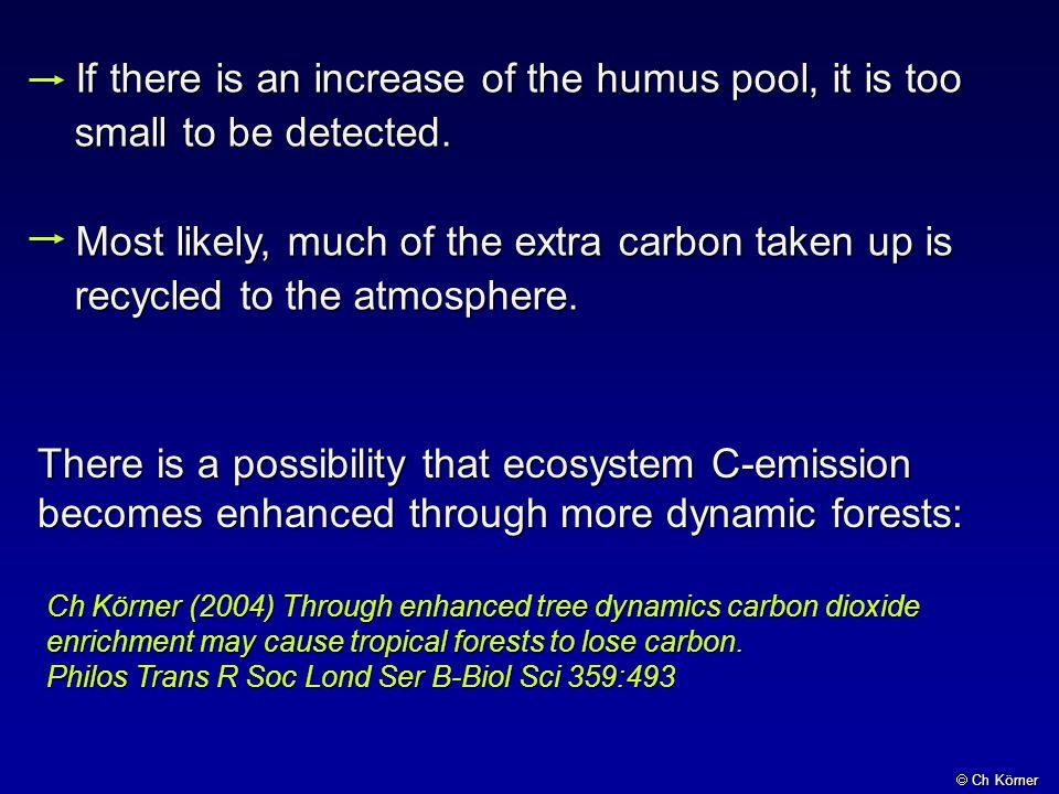 I tehdy když zvýšené CO 2 stimuluje růst, neznamená to že se trvale ukládá uhlík (větší sink, jímka pro uhlík) (C-pool).