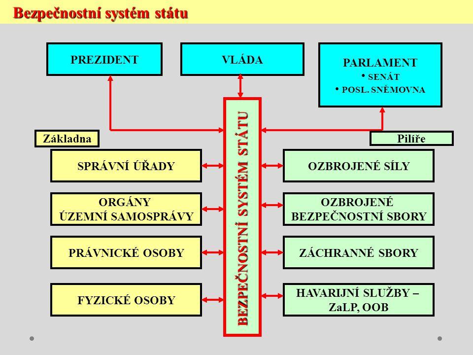 Právní souvislosti v krizovém řízení Ústava České republiky /ústavní zákon č.