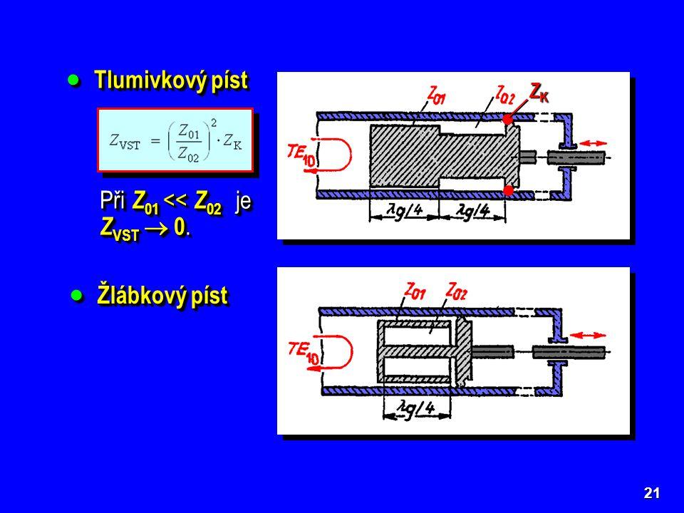 22  Rotační píst v obdélníkovém vlnovodu Pro správnou činnost musí být co nejostřeji splněny nerovnosti Z 01 > Z 03 > Z 03 << Z 04.