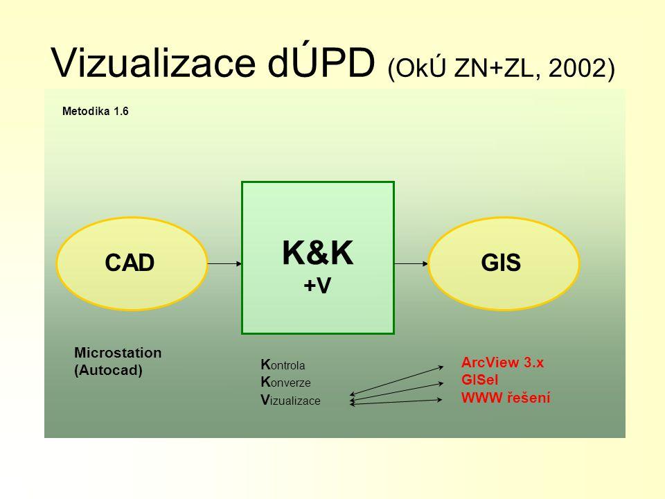 software K&K&V  načtení dat ve formátu *.DGN  kontrola => *.txt protokol  konverze dat do formátu SHP  export do odb (view ArcView)  export do projektu GISel - *.SMP
