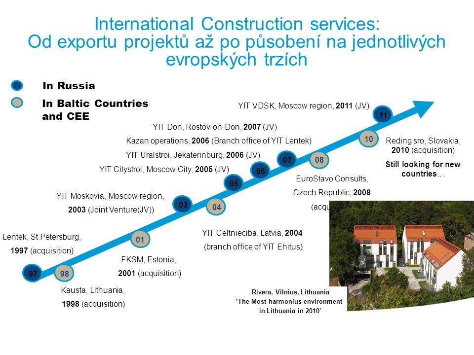 YIT na rezidenčním trhu Finland YIT is biggest housing developer in Finland St Petersburg YIT is among TOP 5 developer s in the city Moscow Oblast Currently present in about 15 satellite cities.