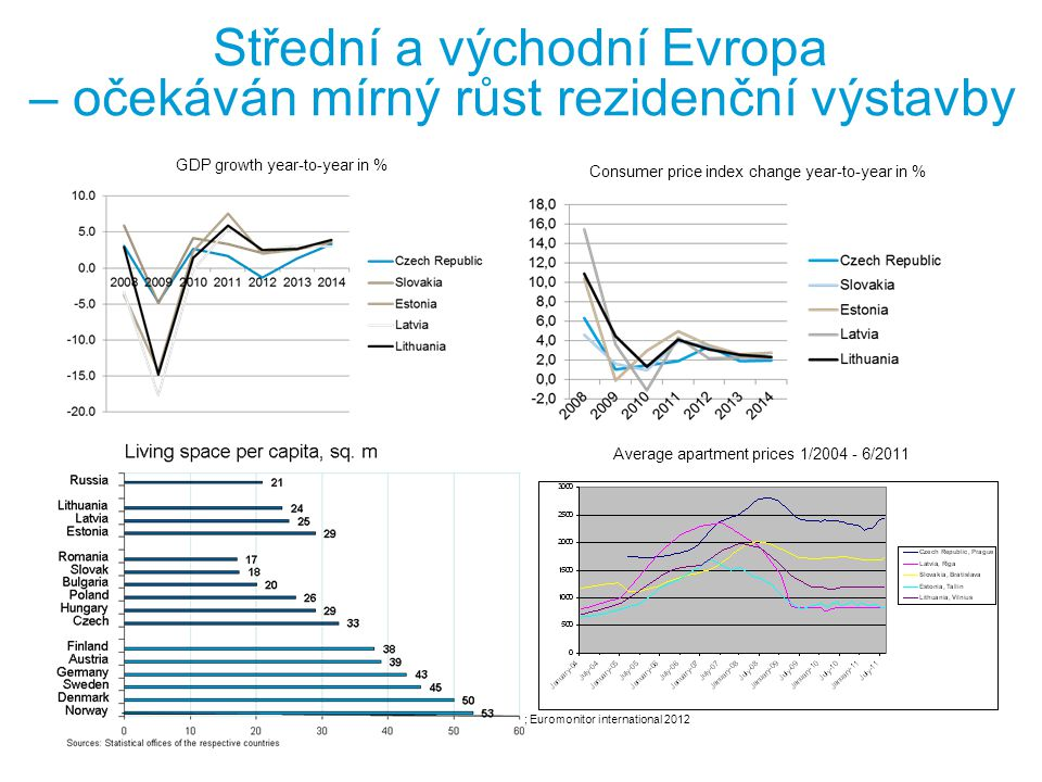Sold apartments Prodeje bytů na trzích Ruska a zemí střední a východní Evropy (number, %) Sales have continued at a normal level in July YIT continued slight price increases Sales supported by mortgage co-operation with banks YIT's customers having good access to mortgage Mortgage rates locally at reasonable level 20112012 Sold apartments 2011: Total of 3,925 International Construction Services 2012: Total of 2,056