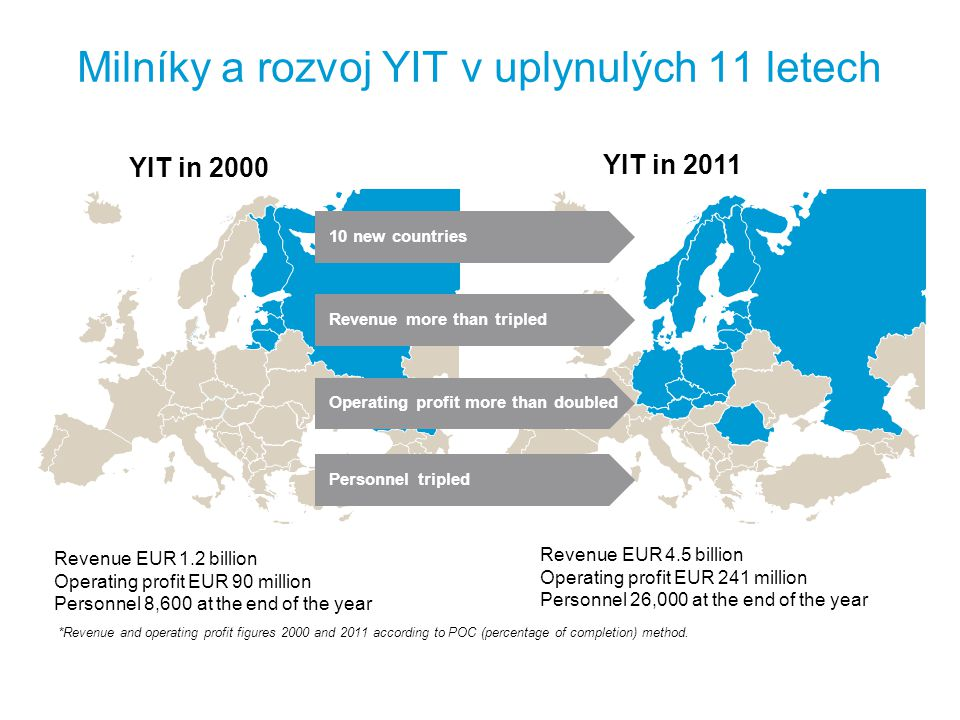 YIT rostla rychleji než její konkurence Indexed revenue Revenue CAGR 2000-2011 (IFRS) Growth in revenue between 2000 and 2011 YIT according to FAS 2000-2003, IFRS 2004-2008, IFRIC 15 2009-2011 Skanska according to SWGAAP 2000-2003, IFRS 2004-2008, IFRIC 15 2009-2011 NCC according to SWGAAP 2000-2003, IFRS 2004-2008, IFRIC 15 2009-2011 Lemminkäinen according to FAS 2000-2003, IFRS 2004-2008, IFRIC 15 2009-2011 Imtech according to Dutch GAAP 2000-2003, IFRS 2004-2011 Bravida according to local standards 2000-2008, IFRS 2009-2011 Imtech 11.3% YIT 9.4% Lemminkäinen 8.4% NCC 2.8% Skanska 1.2% Bravida-2.0% CAGR: Compound Annual Growth Rate