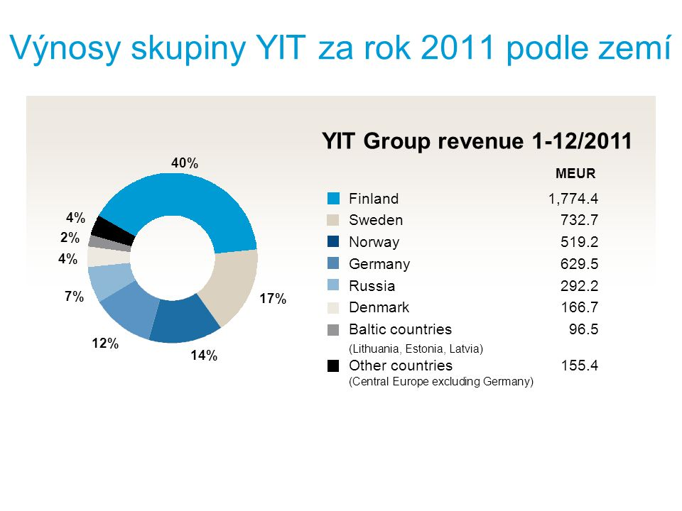 EUR million Revenue Operating profit % of revenue Order backlog Profit before taxes Profit for the review period Earnings per share, EUR Operating cash flow after investments Cash at the end of the period Personnel at the end of the period 4–6/12 4–6/11 1–6/12 Klíčové ukazatele skupiny YIT 2.