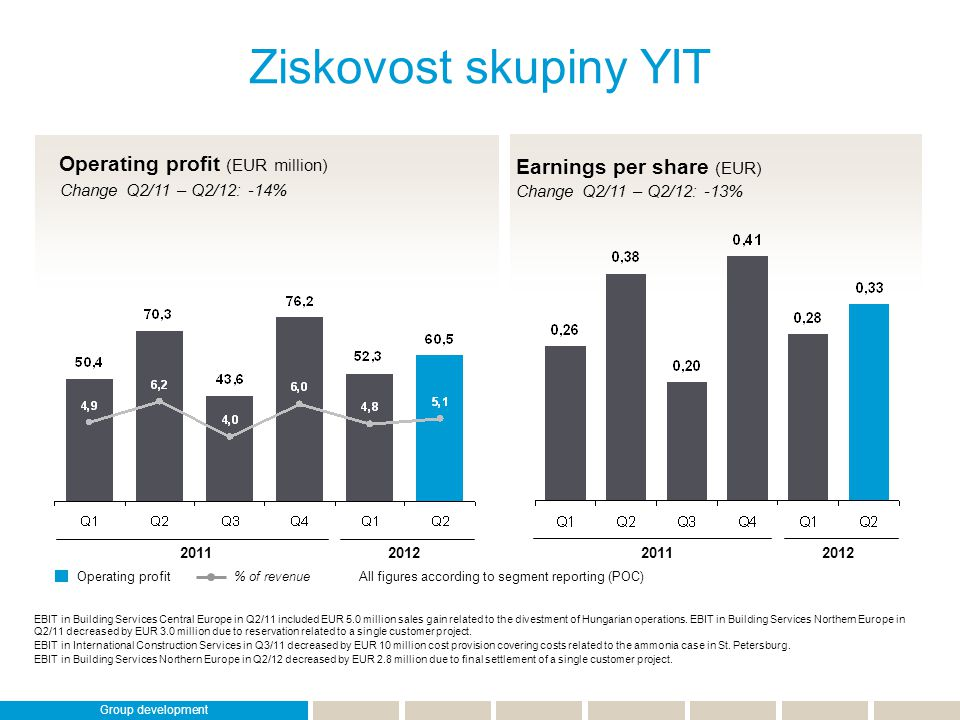 Return on investment (ROI) Last 12 months Invested capital EUR million Cíl YIT: zlepšit kapitálovou efektivnost Strategic target: Return on investment 20% According to group reporting (IFRIC 15) 2011201220112012 According to group reporting (IFRIC 15) According to segment reporting (POC) Financial position and key ratios