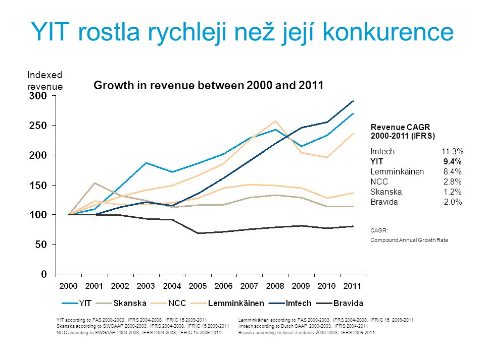 Ziskovost YIT byla větší než u konkurence EBIT (%) Profitability of YIT's competitors between 2000 and 2011 YIT according to FAS 2000-2003, IFRS 2004-2008, IFRIC 15 2009-2011 Skanska according to SWGAAP 2000-2003, IFRS 2004-2008, IFRIC 15 2009-2011 NCC according to SWGAAP 2000-2003, IFRS 2004-2008, IFRIC 15 2009-2011 Lemminkäinen according to FAS 2000-2003, IFRS 2004-2008, IFRIC 15 2009-2011 Imtech according to Dutch GAAP 2000-2003, IFRS 2004-2011 Bravida according to local standards 2000-2008, IFRS 2009-2011 Average operating margin 2000-2011 (IFRS) YIT 6.2% Imtech 4.2% Lemminkäinen 4.2% Skanska 3.9% NCC 3.3% Bravida 1.4%