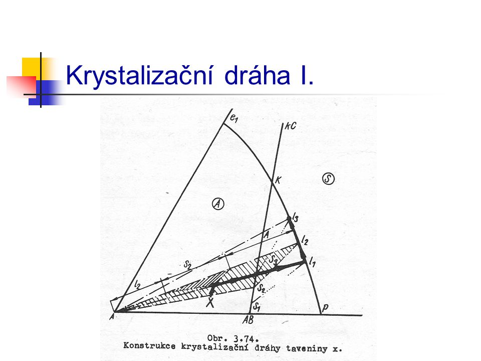 Krystalizační dráha II.