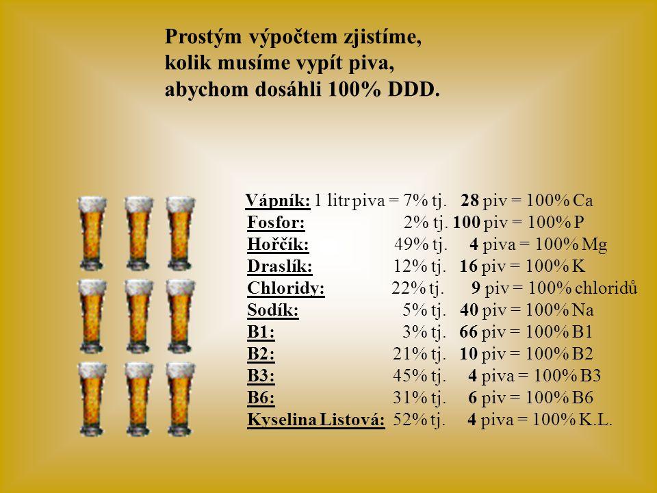 Vápník: 1 litr piva = 7% tj.28 piv = 100% Ca Fosfor: 2% tj.