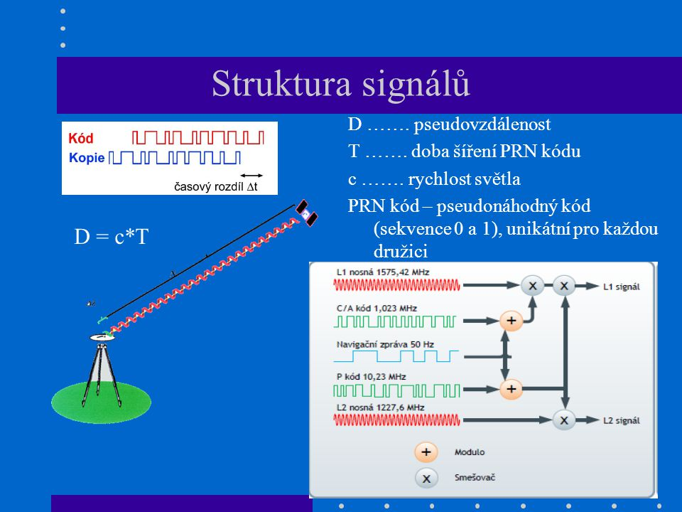 Signály Glonass, Galileo Glonass – všechny družice používají stejné P a C/A kódy, ale odlišné nosné frekvence L1 a L2 Galileo – obdoba GPS, unikátní kódové signály pro každou družici, společné fázové signály L1 (stejná frekvence GPS), E5a, E5b a E6