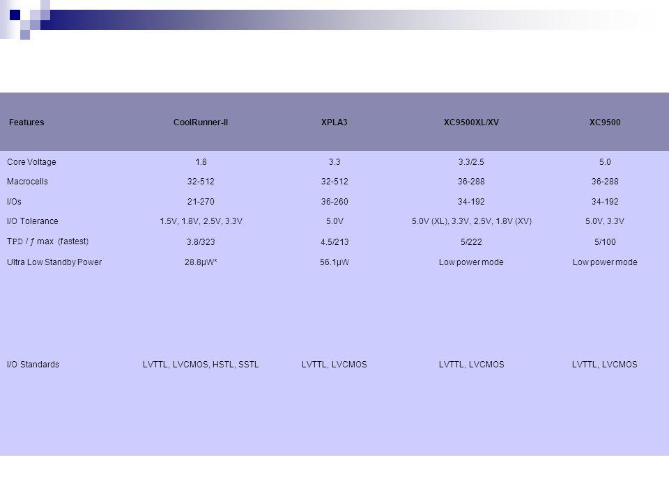 XC9500XL Product Overview Feature/Product XC 9536XL XC 9572XL XC 95144XL XC 95288XL Macrocells 3672144288 Usable Gates8001,6003,2006,400 T pd (ns)5.0 6.0 ƒ SYS (MHz)178 208 Package User I/O PC4434 VQ4434 VQ643652 TQ100 7281 TQ144 117 PQ208 168 CS483638 CS144 117 BG256 192 FG256 192 CS280 192