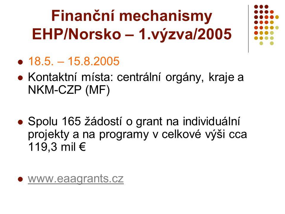Finanční mechanismy EHP/Norsko – 1.výzva/2005 MK – KM pro přijímání a posuzování projektů v rámci prioritní oblasti č.1 – Uchování evropského kulturního dědictví Alokace pro prioritní oblast č.1: MK – KM pro rok 2005 = 2,350mil €