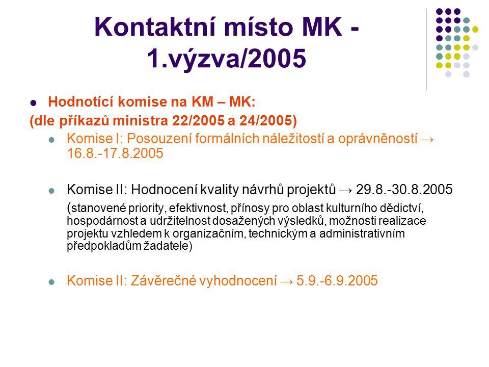 Kontaktní místo MK - 1.výzva/2005 36 předložených žádostí: 18 doporučených kompletních žádostí o grant 9 doporučených záměrů 3 vyřazené pro formální nedostatky nebo nesplnění kritérií oprávněnosti 4 nedoporučení projekty 2 nedoporučené záměry 5 žádostí nebylo přijato pro nesplnění podmínek doručení