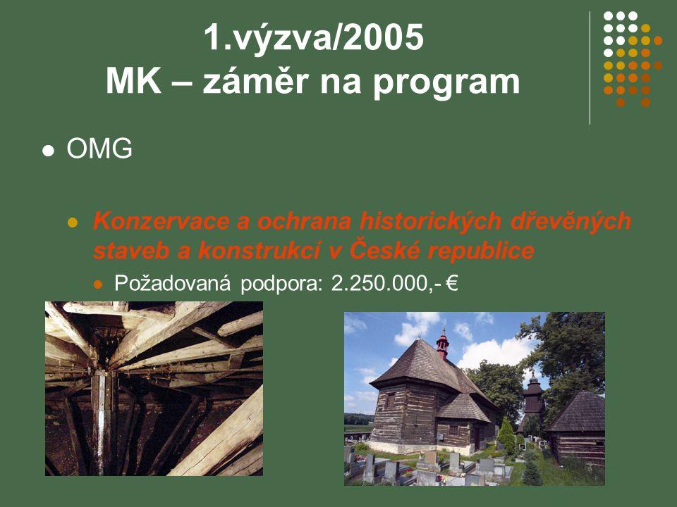 NKM – 1.výzva/2005 NKM – předloženo celkem 70 žádostí: 29 kompletních individuálních projektů 8 náhradních kompletních IP 4 kompletní programy 20 záměrů + 9 (MK) 5 záměrů, které neodpovídaly vyhlášeným prioritním oblastem 4 blokové granty