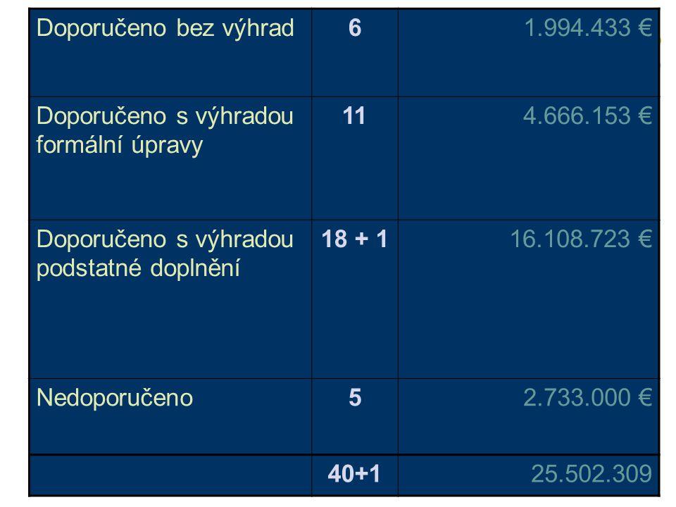 NKM – 1.výzva/2005 Výsledkem společného posouzení je seznam návrhů projektů + Zdůvodněné stanovisko 27 IP 4 PRG 4 náhradní IP + záměry projektů (18 doporučených k dopracování + 9 MK?)