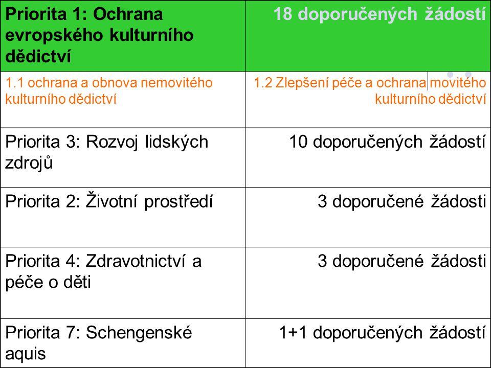 Věcný a časový harmonogram dalšího postupu Info žadatelé9.12.2005 Angl.