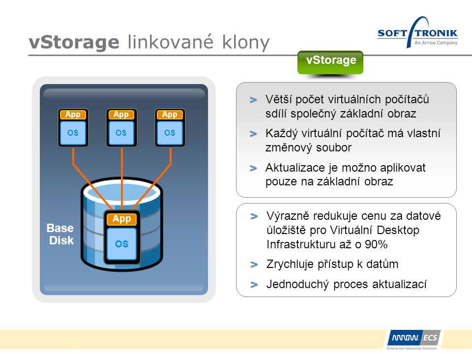 Off-premise Cloud vCenter On-premise Infrastructure SaaS LinuxGridWindowsJ2EE.Net VMware Infrastructure -> virtual datacenter OS Application vServices Scalability Infrastructure vServices SecurityAvailability vNetworkvStoragevCompute Cloud vServices …….
