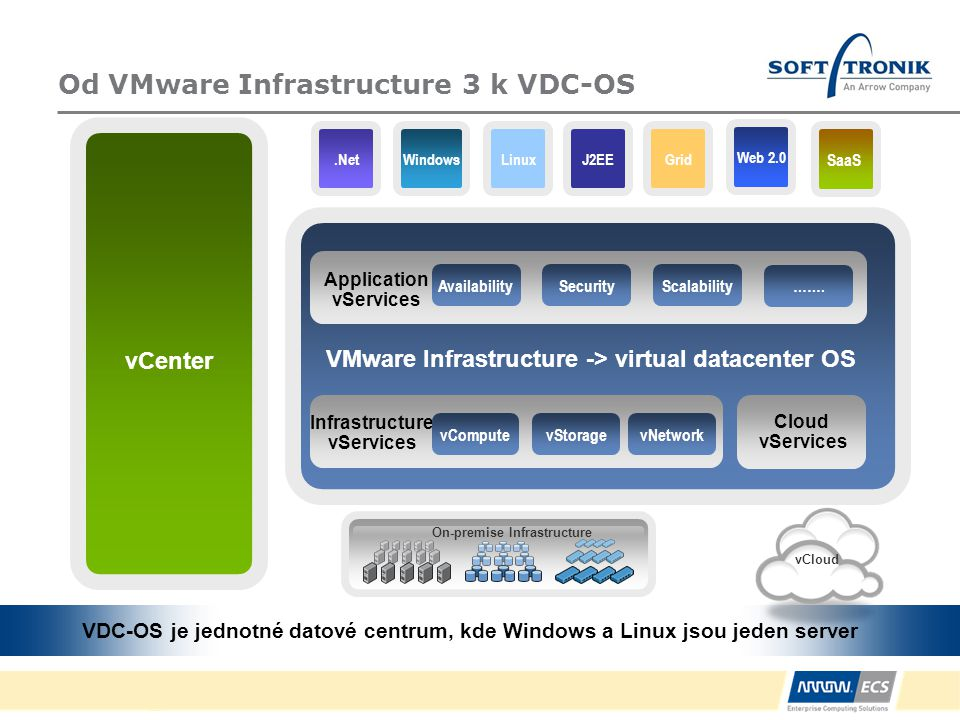 Aplikační vServices Off-premise Cloud vCenter On-premise Infrastructure SaaS LinuxGridWindowsJ2EE.Net VMware Infrastructure -> virtual datacenter OS Application vServices Scalability Infrastructure vServices SecurityAvailability vNetworkvStoragevCompute Cloud vServices …….