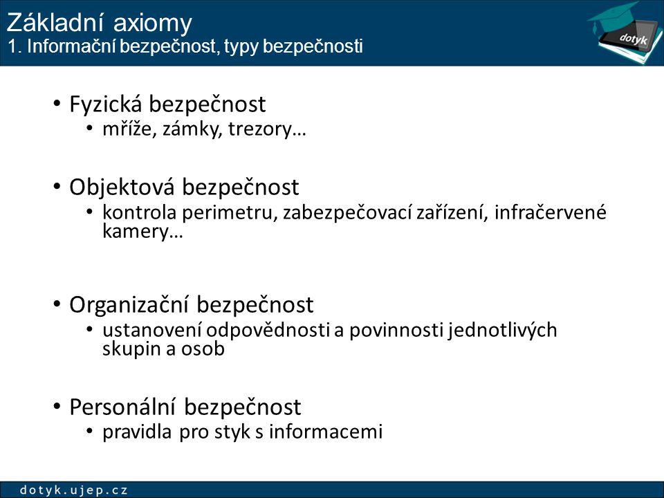 Základní axiomy 1.