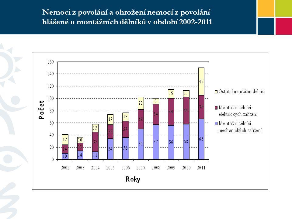 Efektivita V ČR utrp í dopravn í ú raz ročně okolo 4000 dět í.