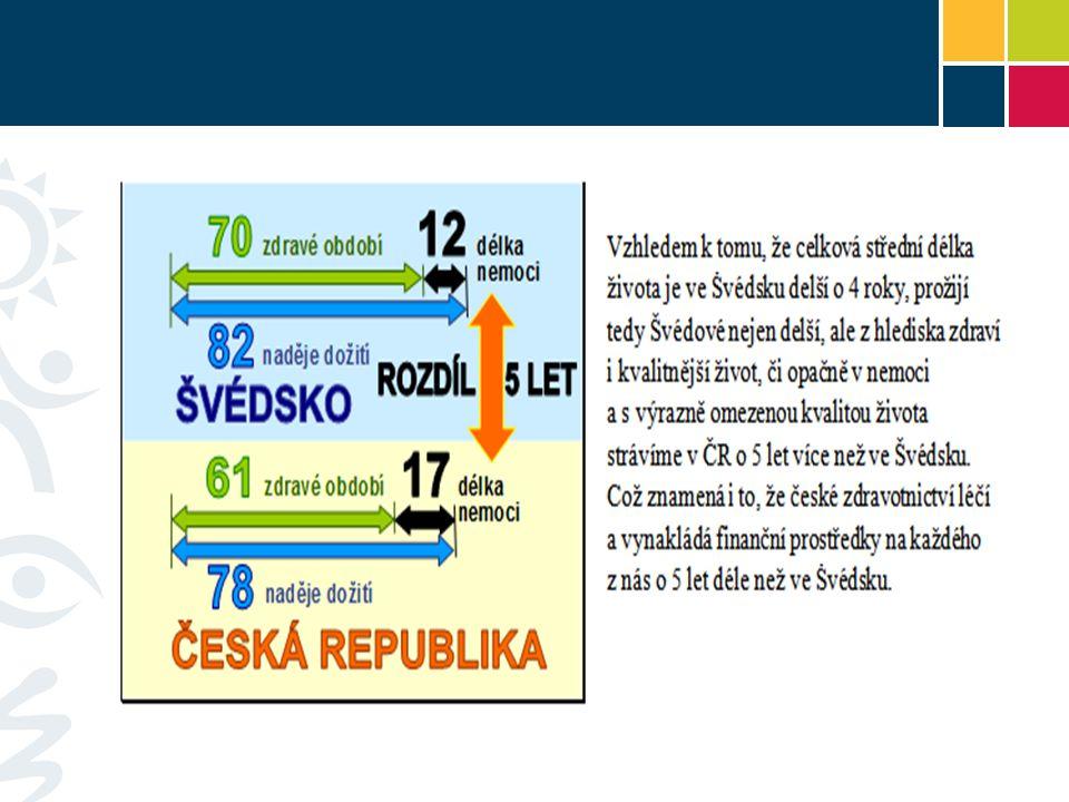 Délka života v ČR a ve Švédsku - MUŽI roky prožité v nemoci celková délka života roky prožité ve zdraví Česká republika Švédsko