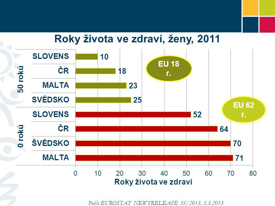 Podle EUROSTAT NEWSRELEASE 35/2013, 5.3.2013 EU 17 r. EU 62 r.