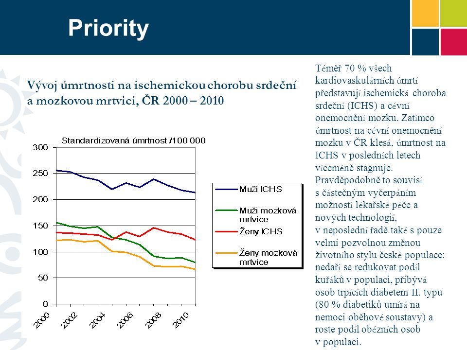 Priority RokMužiŽeny 200022,811,4 201022,010,3 Přes pozitivn í trend snižov á n í ú mrtnosti na kardiovaskul á rn í onemocněn í (KVO) čin í tzv.