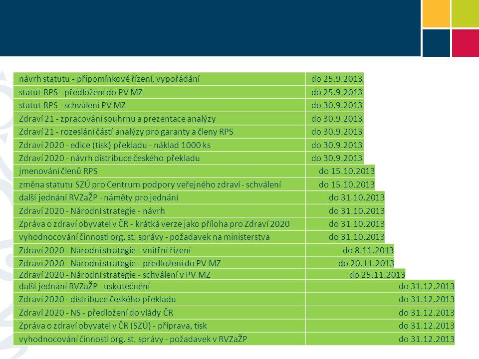 revize platnosti všech dokumentů uvedených v Koncepci do 31.1.2014 vyhodnocování činnosti OOVZ (KHS) - zpráva za rok 2013do 28.2.2014 Zpráva o zdraví obyvatel v ČR - distribucedo 31.3.2014 vyhodnocování činnosti OOVZ (KHS) - předložení do PV MZ a vládydo 30.4.