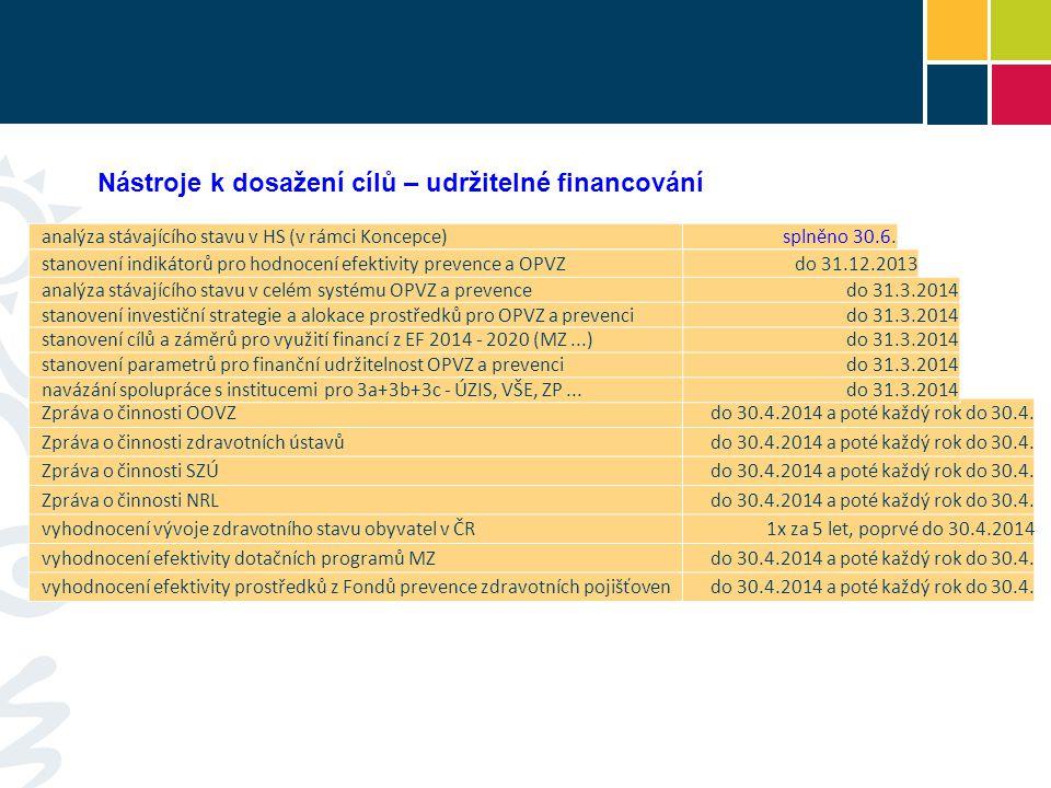 novela zákona č.258/2000 Sb. - návrh do vládysplněno 30.6.