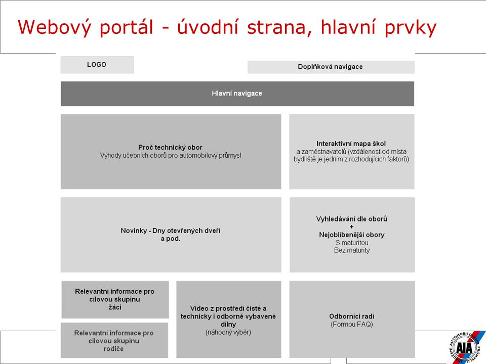 """Webový portál – získávání informací v rámci SAP _Správa webu: EURO RSCG _Dodávání informací: SAP _Aktuální informace od členských firem budou shromažďovány na centrále SAP _Navrhujeme získávání informací v rámci interní komunikace SAP – mailingem, na bázi měsíčního emailového """"dotazníku ."""