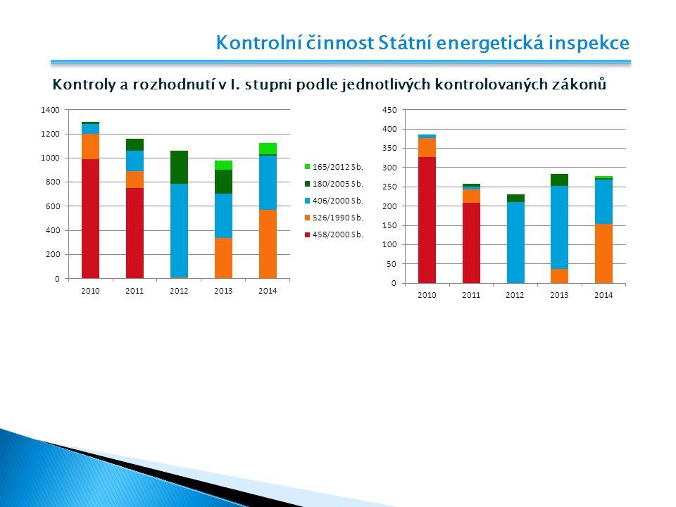 Kontrolní činnost Státní energetická inspekce Kontroly provedené v roce 2014  Kontrolní činnost podle zákona č.