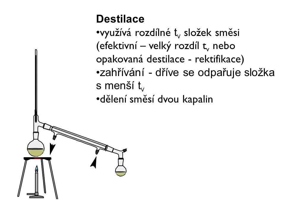 Destilace s vodní párou kvůli vysoké t v destilované látky vakuová – snížení t v, zabránění rozkladu destilované látky (konečná destilace ropy)
