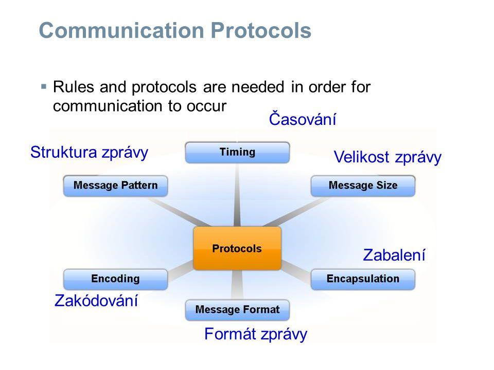 Communication Protocols  Messages have size restrictions depending on the channel used