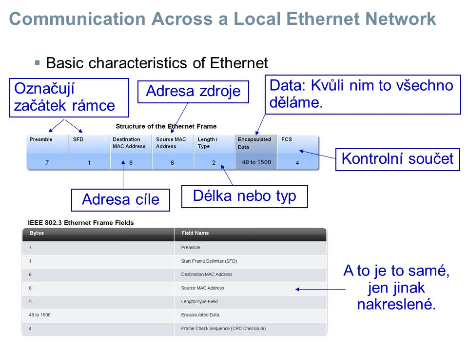  Hierarchical design in an Ethernet Network Hierarchický => jsou tam podřízení a nadřízení Kdyby se pošťáci měli orientovat jen podle jmen, museli by se z toho zbláznit.