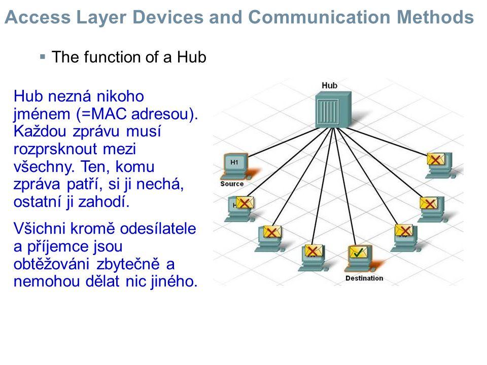  The function of a Hub Když v síti s huby dva pošlou svoji zprávu najednou, nastane kolize.