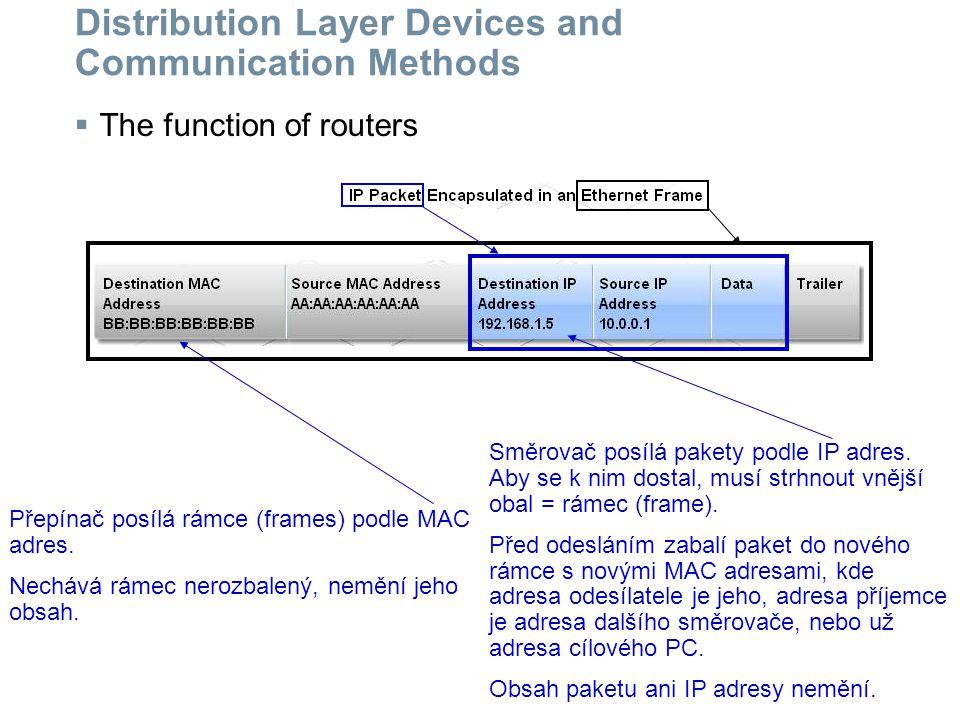 Distribution Layer Devices and Communication Methods  The concept of the default gateway 192.168.1.1 V rámci své lokální sítě PC pošle zprávu s užitím MAC adresy.
