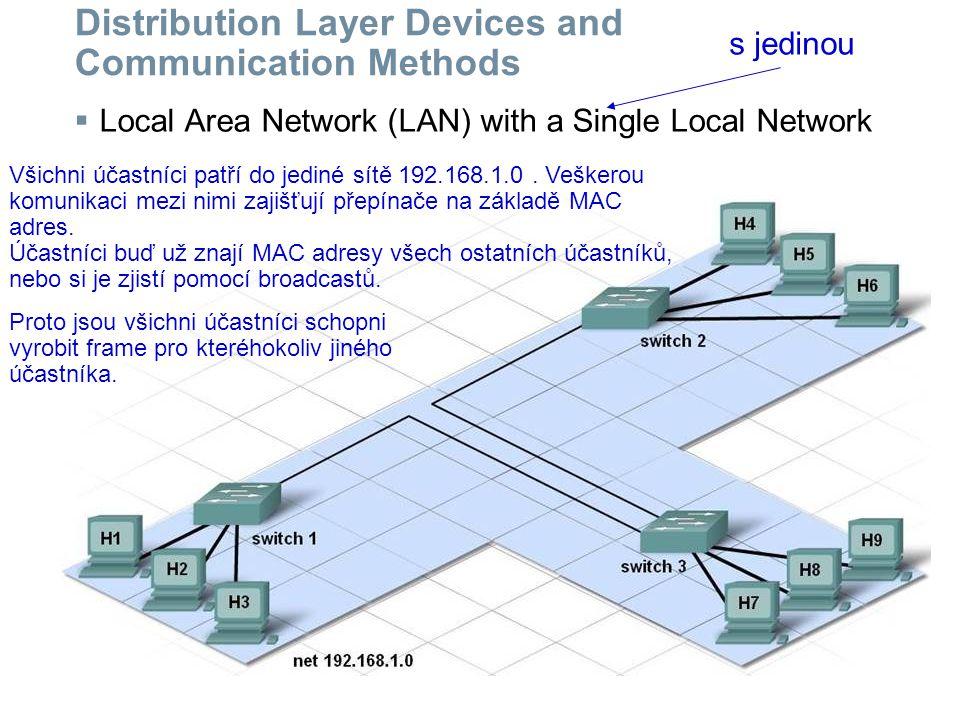 Distribution Layer Devices and Communication Methods  Local Area Network (LAN) with Multiple Local Networks Účastníci jsou rozděleni do tří sítí: 192.168.1.0, 192.168.2.0, 192.168.3.0.