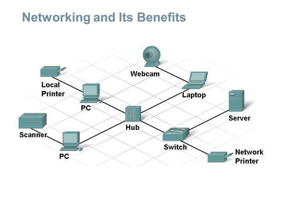 Networking and Its Benefits Roles of computers on a network:  Clients and servers