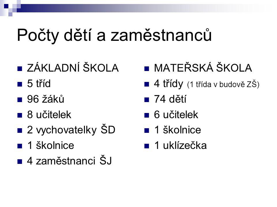 Požadavky vyhlášky 15/2005 Sb.