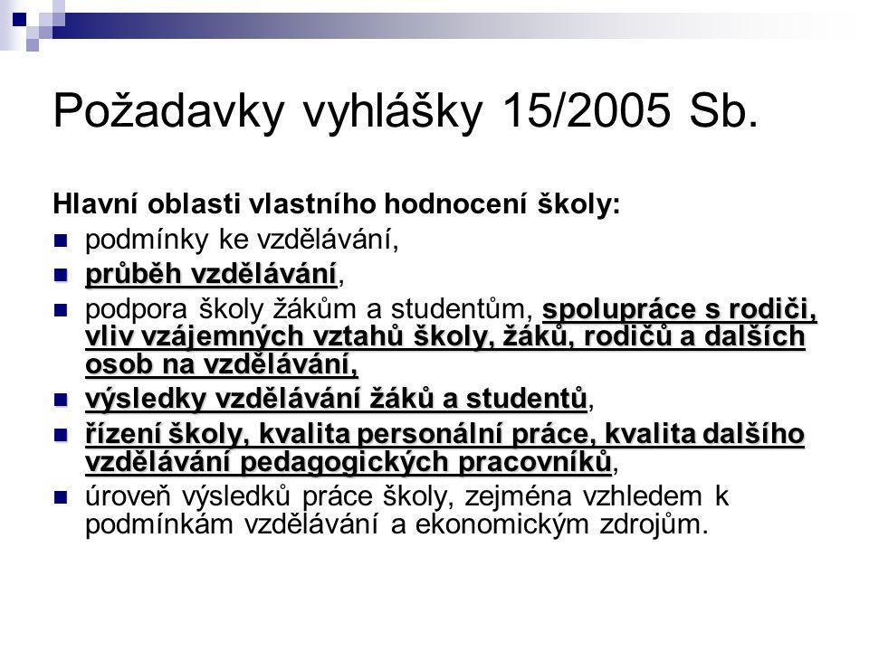 Průběh vzdělávání MŠ Dotazník, který si vypracovali učitelky MŠ F:\SKOLA STAREC\SVP ZS STAREC\Evaluace\Podrobny_prehled_o_i ndividualnim_rozvoji_a_uceni_ditete.doc