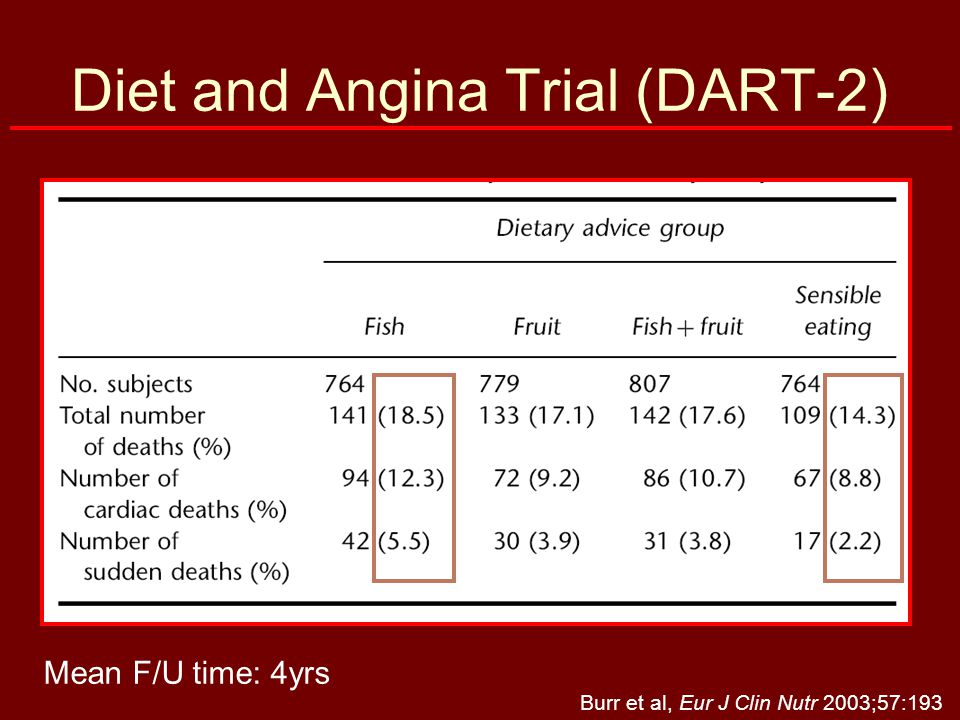 Coronary Restenosis The dearth of long term data on fish consumption or omega-3 fatty acid supplementation on measures of cardiovascular disease risk severely limits our ability to draw definitive conclusions at this time. Atherosclerosis 2006;184:237